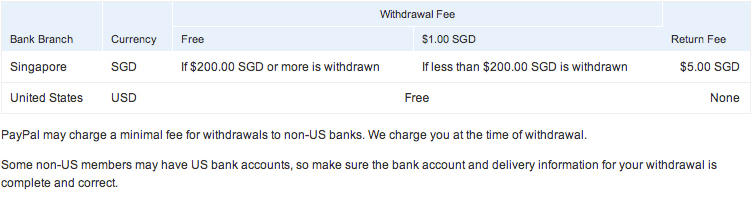 Paypal Withdrawal Fees